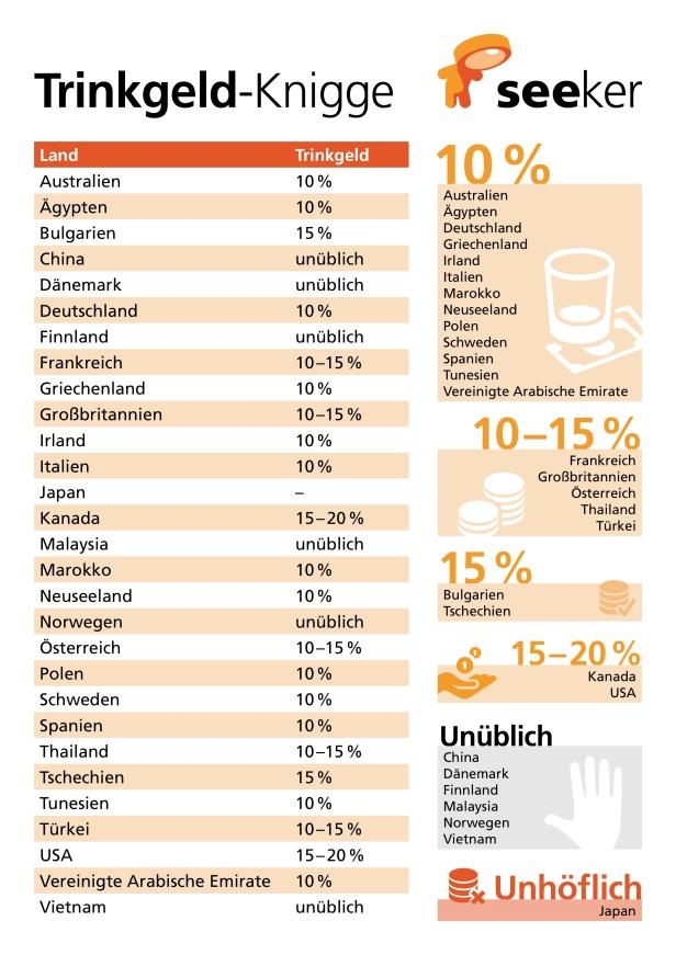 seeker_Infografik_Trinkgeld