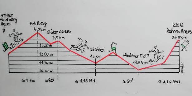 Felfberg Lauf NEU (2)